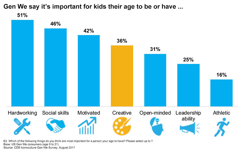Let's look at the generational values at play