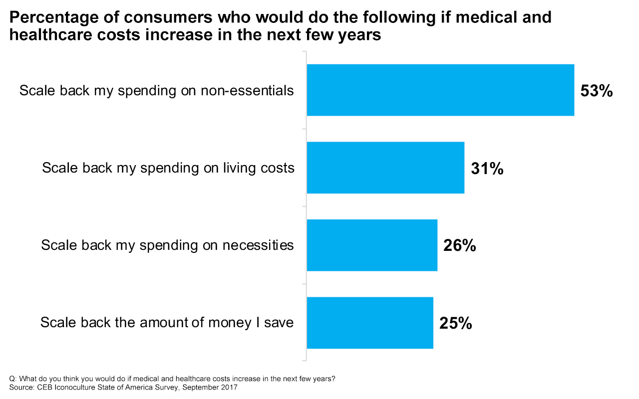 Consumers are preparing to cut household spending if healthcare costs continue to climb.