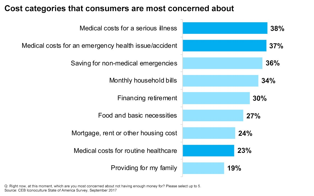 According to CEB Iconoculture research, consumers are increasingly stressed out about healthcare costs.