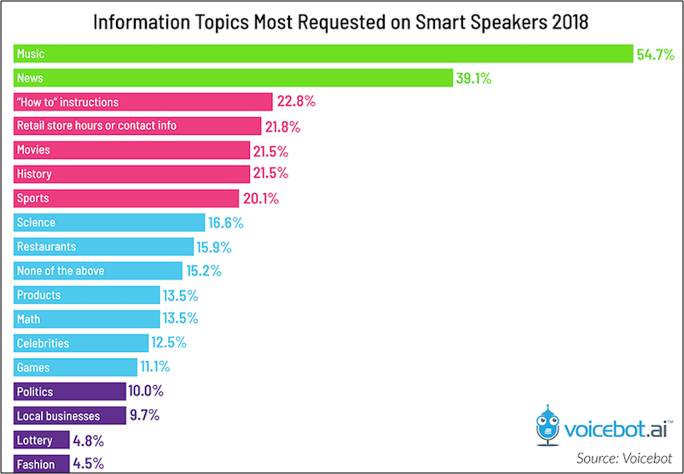 Information Topics Most Requested on Smart Speakers 2018
